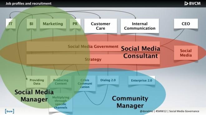 Social Media Berufsbilder im Governance Prozess. (Ben Ellermann)