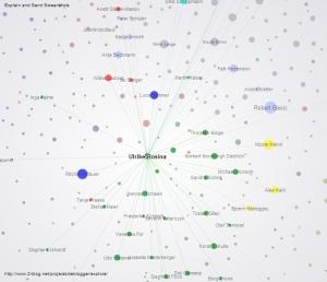Blognetz, Vernetzung, Visualisierung, Luca Hammer